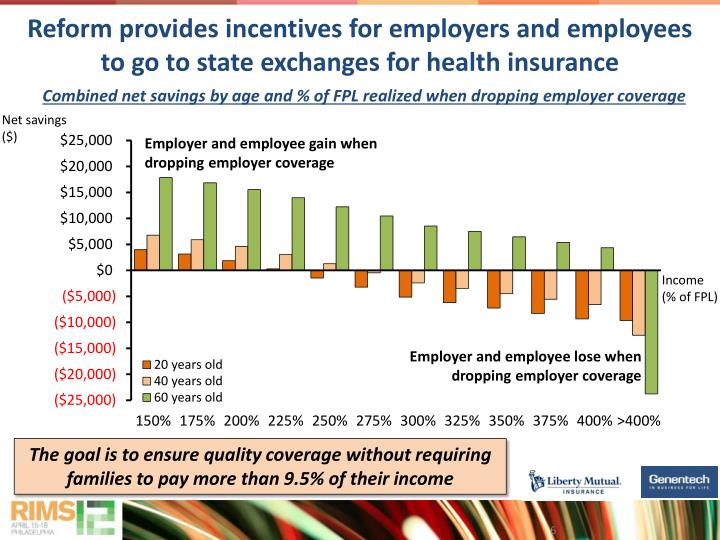 Reform provides incentives for employers and employees to go to state exchanges for health insurance