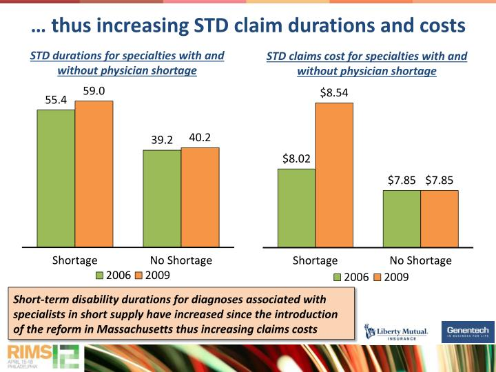 … thus increasing STD claim durations and costs