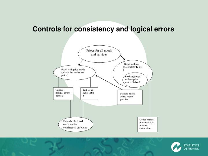 Controls for consistency and logical errors