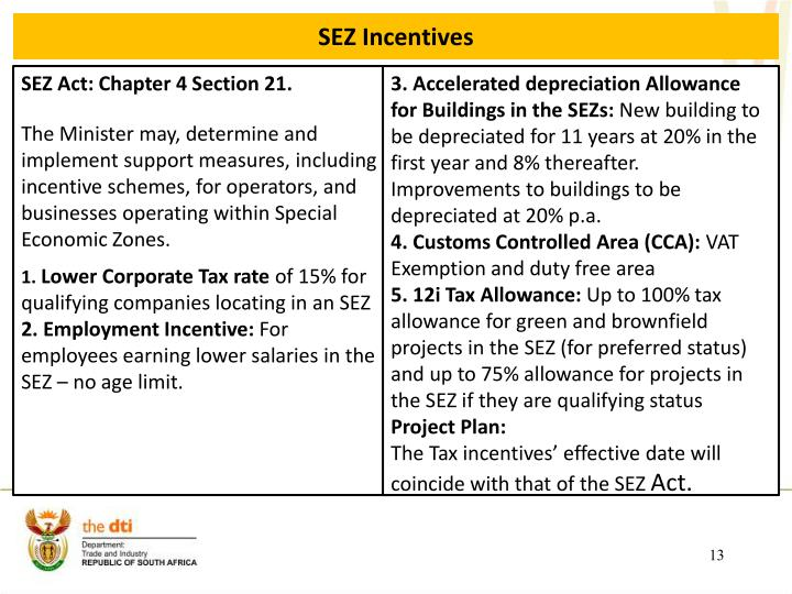 SEZ Incentives