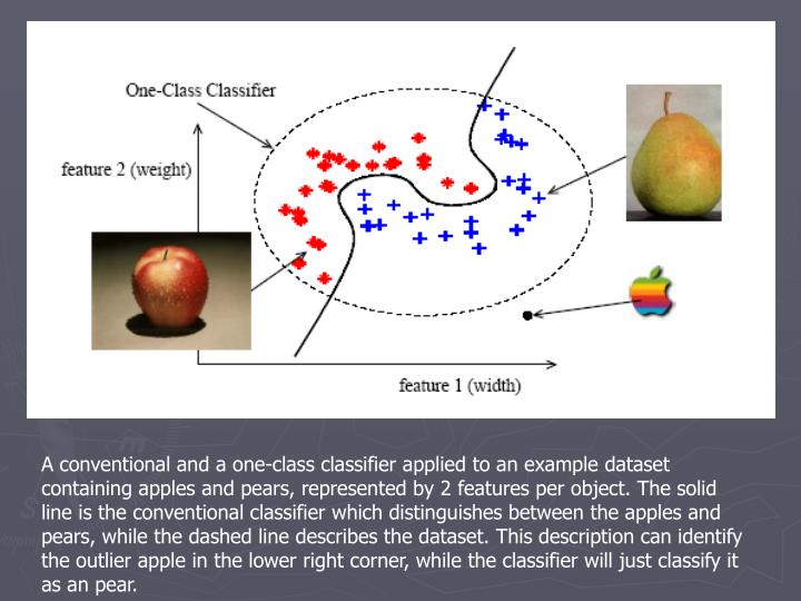 A conventional and a one-class classifier applied to an example dataset containing apples and pears, represented by 2 features per object. The solid line is the conventional classifier which distinguishes between the apples and pears, while the dashed line describes the dataset. This description can identify the outlier apple in the lower right corner, while the classifier will just classify it as an pear.