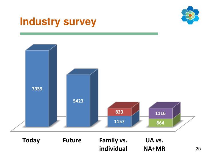 Industry survey