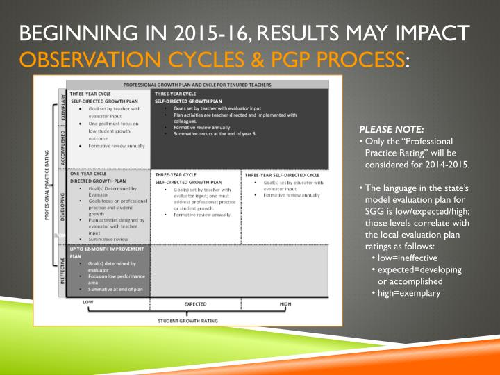 Beginning in 2015-16, results MAY impact