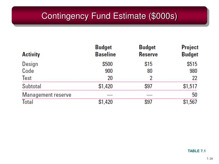 Contingency Fund Estimate ($000s)