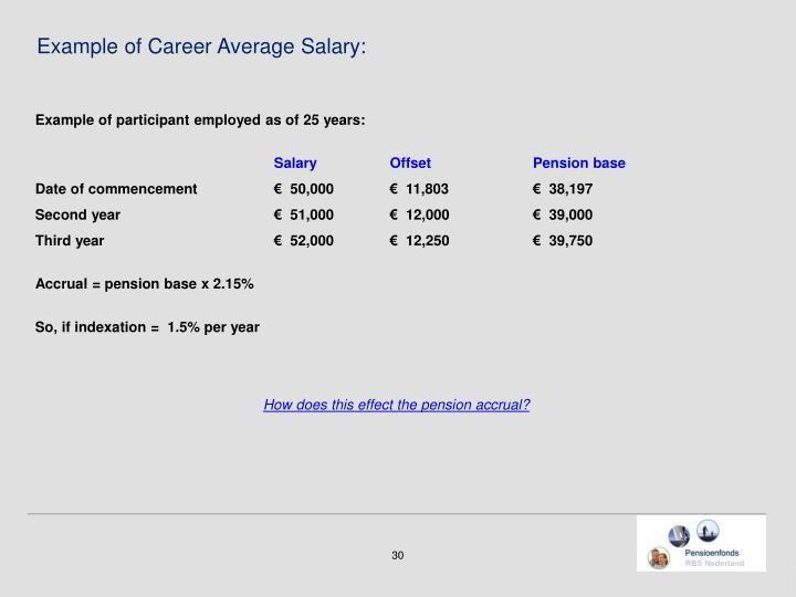 Example of Career Average Salary: