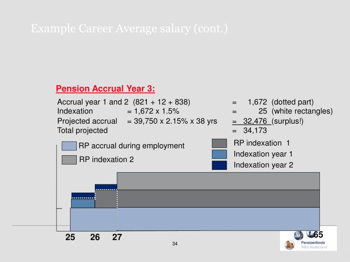 Example Career Average salary (cont.)