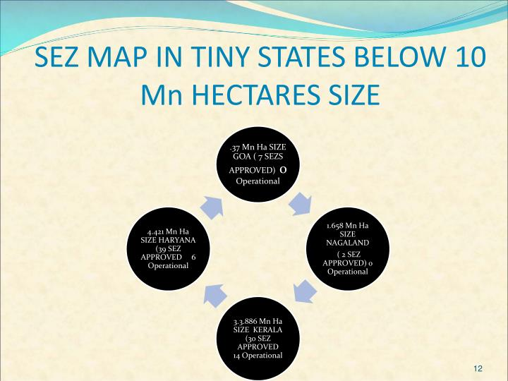 SEZ MAP IN TINY STATES BELOW 10 Mn HECTARES SIZE