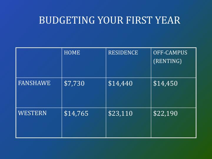Budgeting your first year