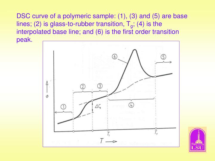 DSC curve of a polymeric sample: (1), (3) and (5) are base lines; (2) is glass-to-rubber transition, T