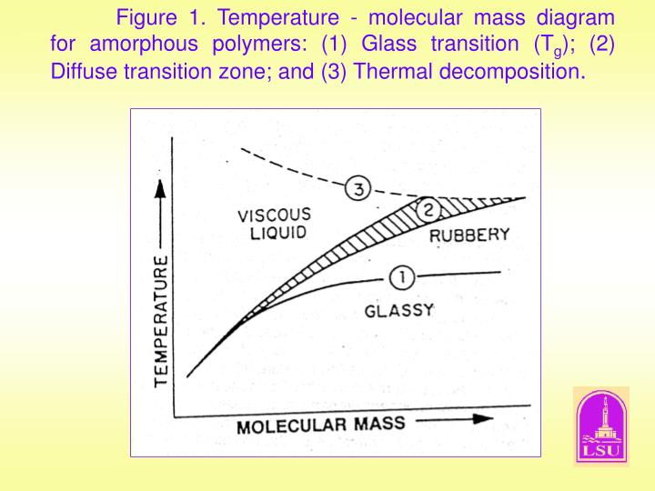 Figure 1. Temperature - molecular mass diagram for amorphous polymers: (1) Glass transition (T