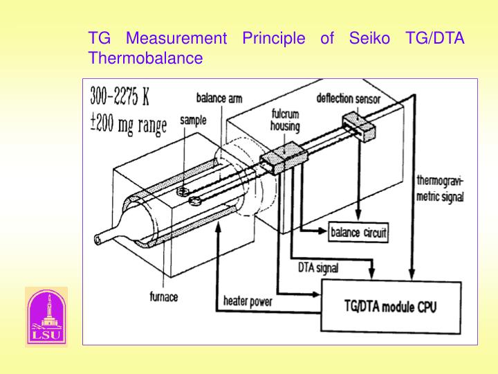 TG Measurement Principle of Seiko TG/DTA  Thermobalance