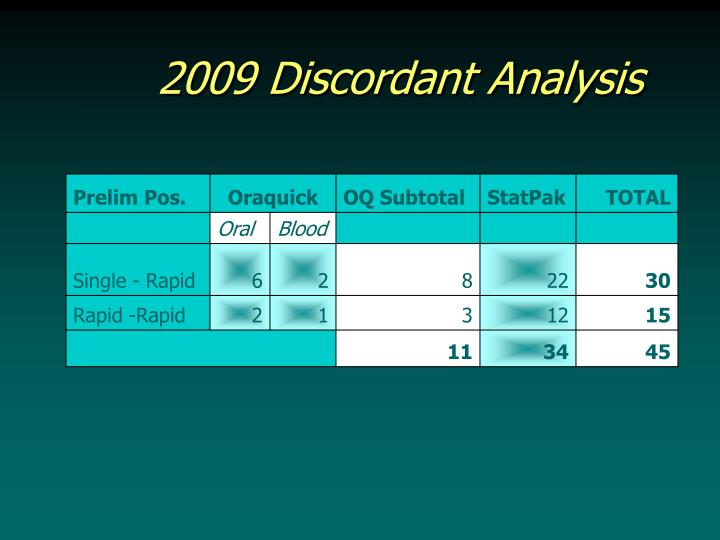 2009 Discordant Analysis