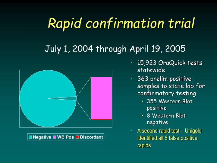 Rapid confirmation trial