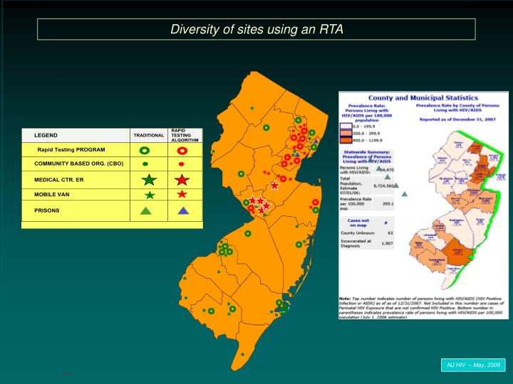 Diversity of sites using an RTA
