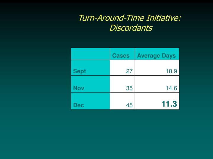 Turn-Around-Time Initiative: