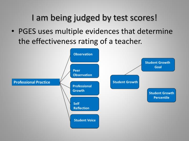 I am being judged by test scores!