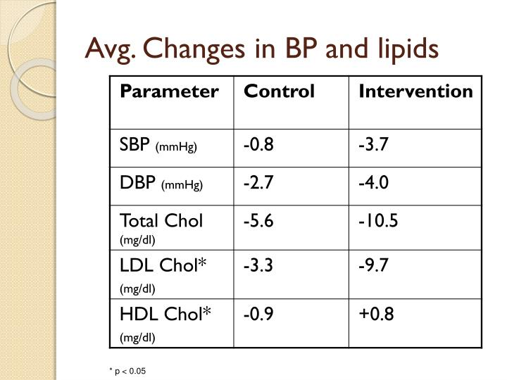 Avg. Changes in BP and lipids