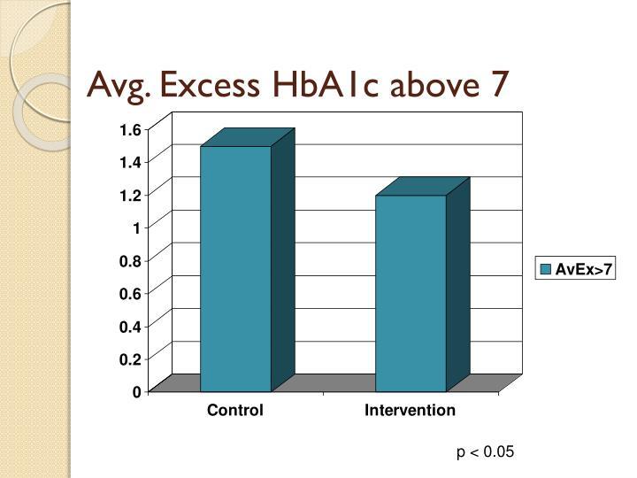 Avg. Excess HbA1c above 7