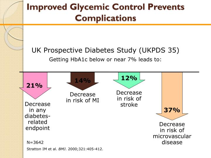 Improved Glycemic Control Prevents Complications
