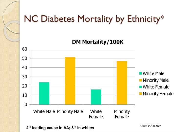 Nc diabetes mortality by ethnicity