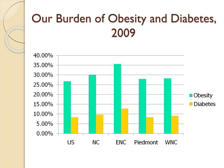 Our burden of obesity and diabetes 2009