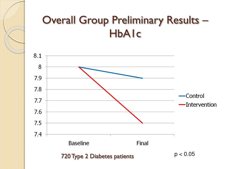 Overall Group Preliminary Results – HbA1c