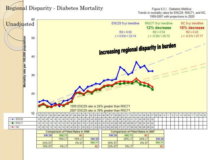 Regional Disparity - Diabetes Mortality