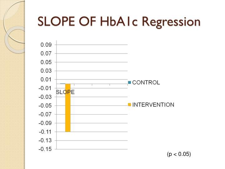 SLOPE OF HbA1c Regression