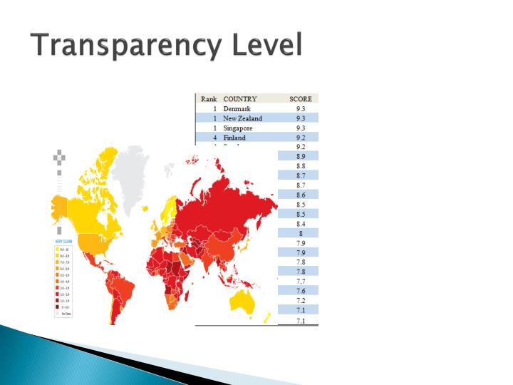 Transparency Level