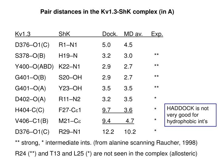Pair distances in the Kv1.3-ShK complex (in A)