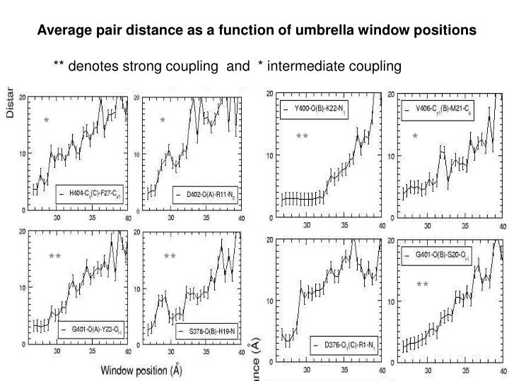 Average pair distance as a function of umbrella window positions