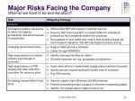 major risks facing the company
