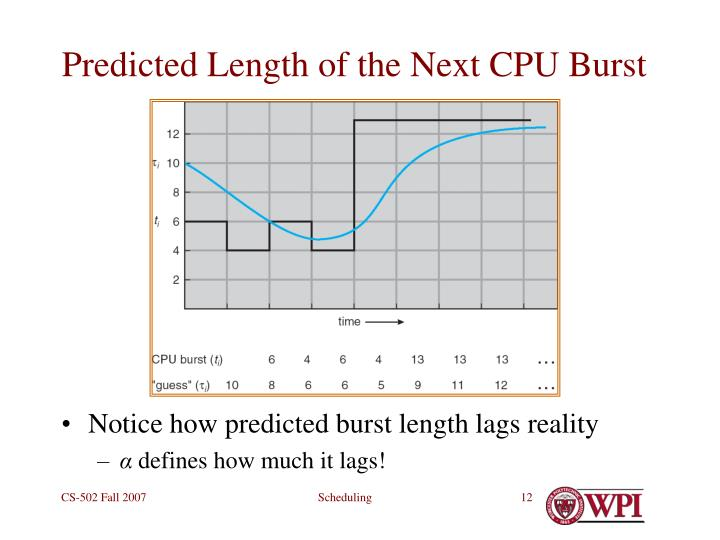 Predicted Length of the Next CPU Burst