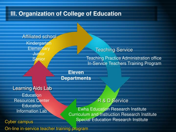lll. Organization of College of Education