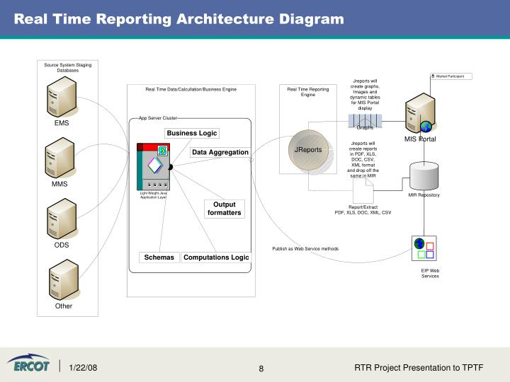Real Time Reporting Architecture Diagram