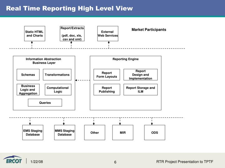 Real Time Reporting High Level View