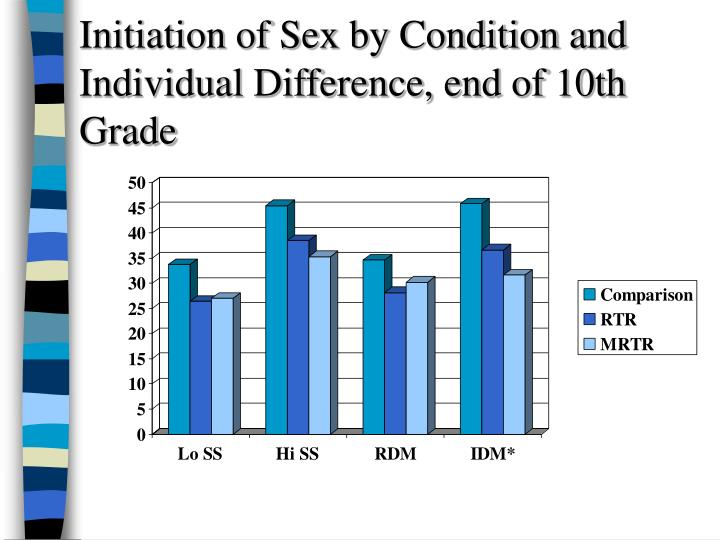 Initiation of Sex by Condition and  Individual Difference, end of 10th Grade