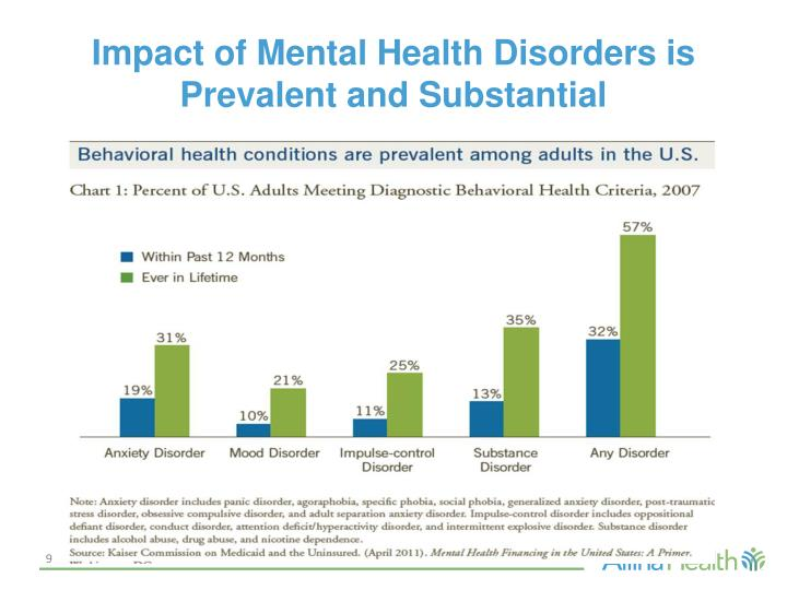 Impact of Mental Health Disorders is Prevalent and Substantial