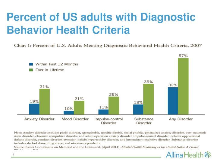 Percent of US adults with Diagnostic Behavior Health Criteria