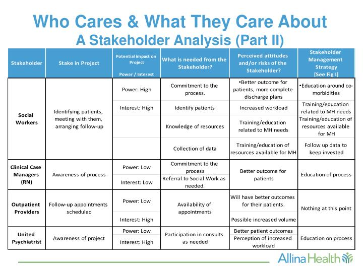 Who Cares & What They Care About