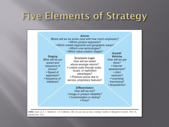 Five Elements of Strategy