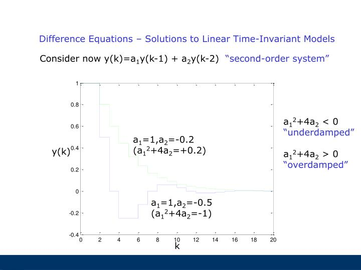 Difference Equations – Solutions to Linear Time-Invariant Models