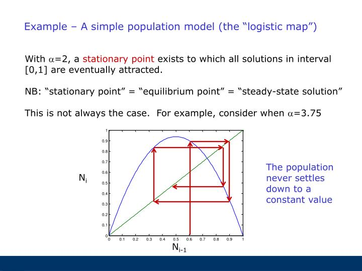 """Example – A simple population model (the """"logistic map"""")"""