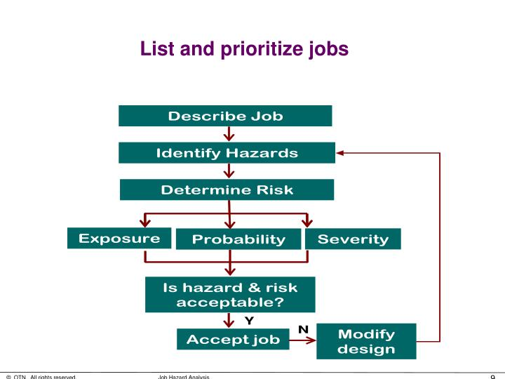 List and prioritize jobs
