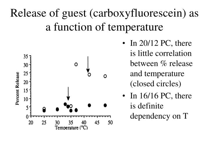 Release of guest (carboxyfluorescein) as a function of temperature