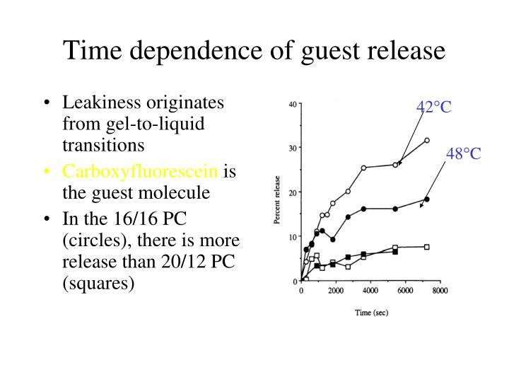 Time dependence of guest release