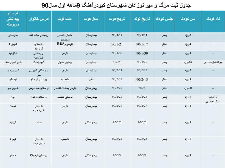 جدول ثبت مرگ و مير نوزادان شهرستان كبودرآهنگ 9ماهه اول سال90