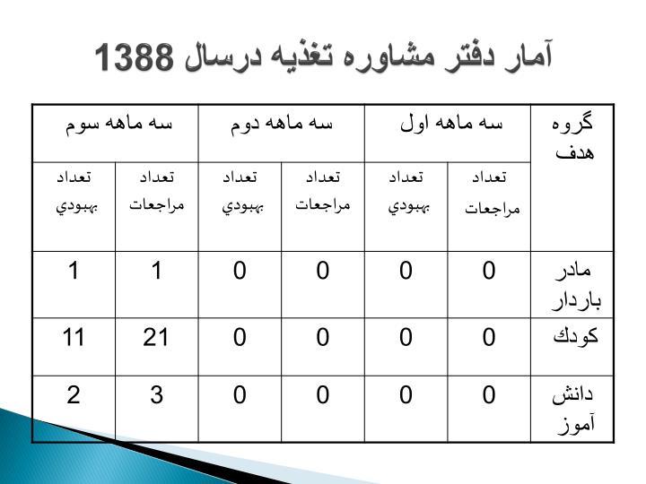 آمار دفتر مشاوره تغذيه درسال 1388
