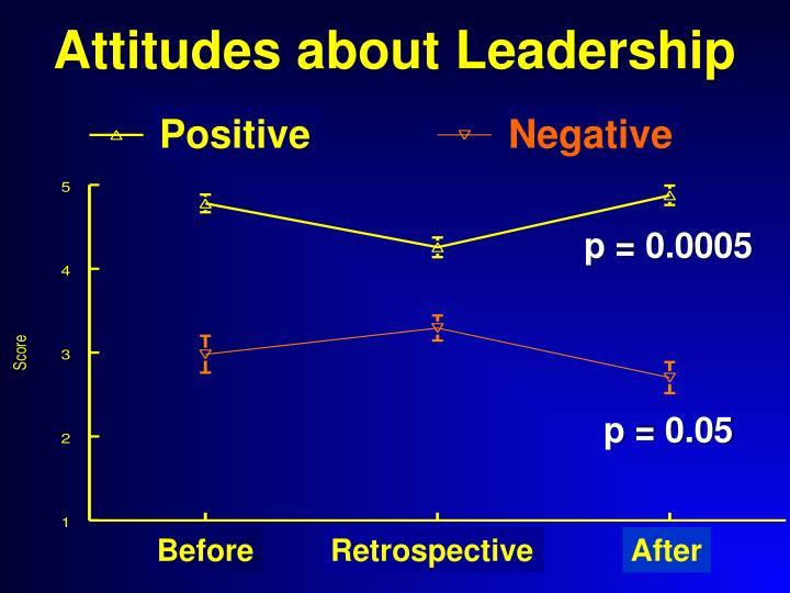 Attitudes about Leadership