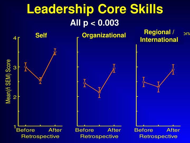 Leadership Core Skills